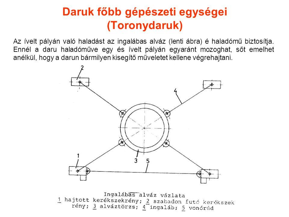 Daruk főbb gépészeti egységei (Toronydaruk)