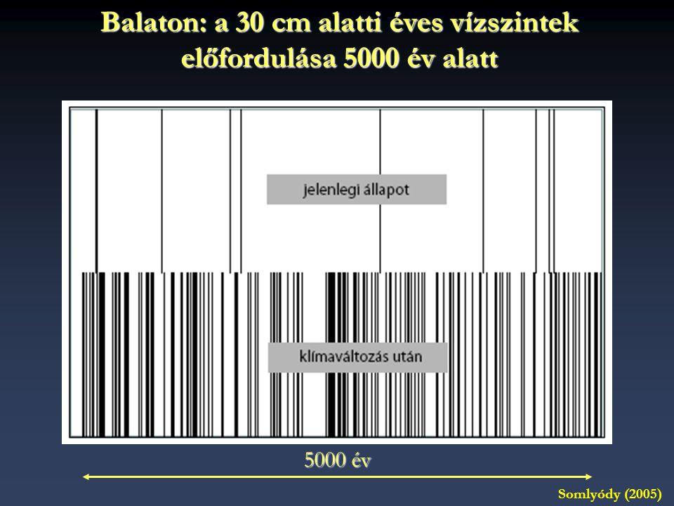 Balaton: a 30 cm alatti éves vízszintek előfordulása 5000 év alatt