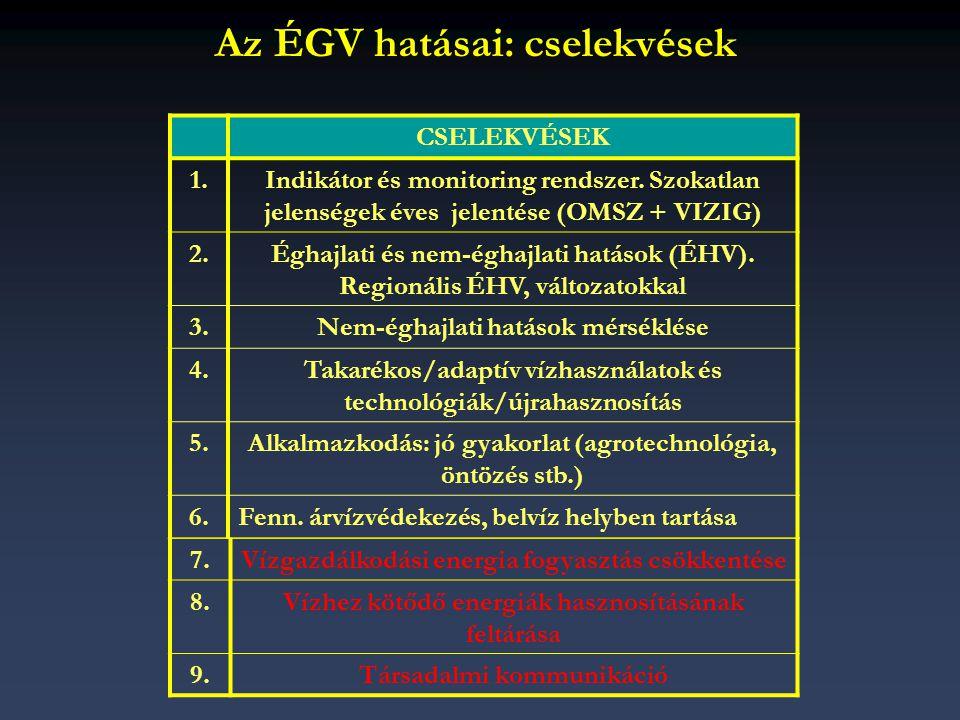 Az ÉGV hatásai: cselekvések