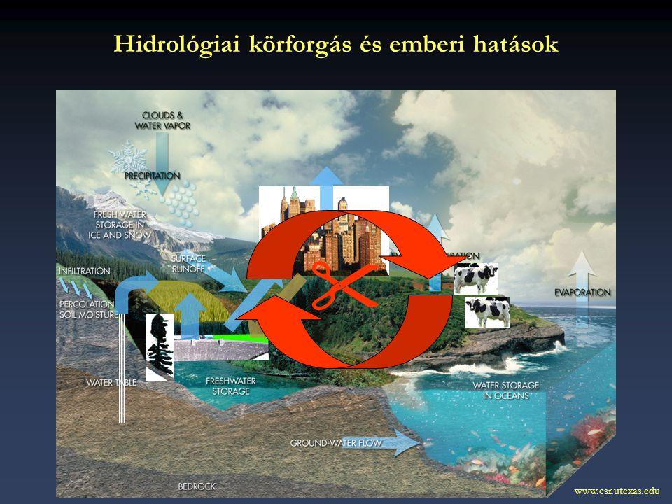 Hidrológiai körforgás és emberi hatások