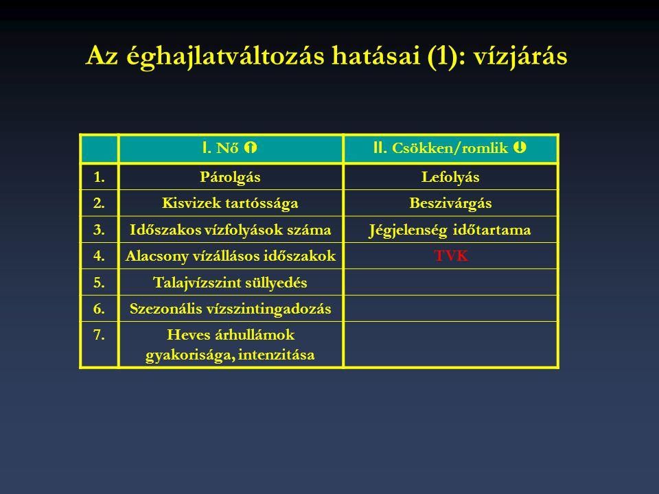 Az éghajlatváltozás hatásai (1): vízjárás