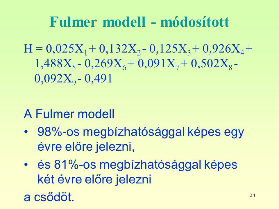 Fulmer modell - módosított
