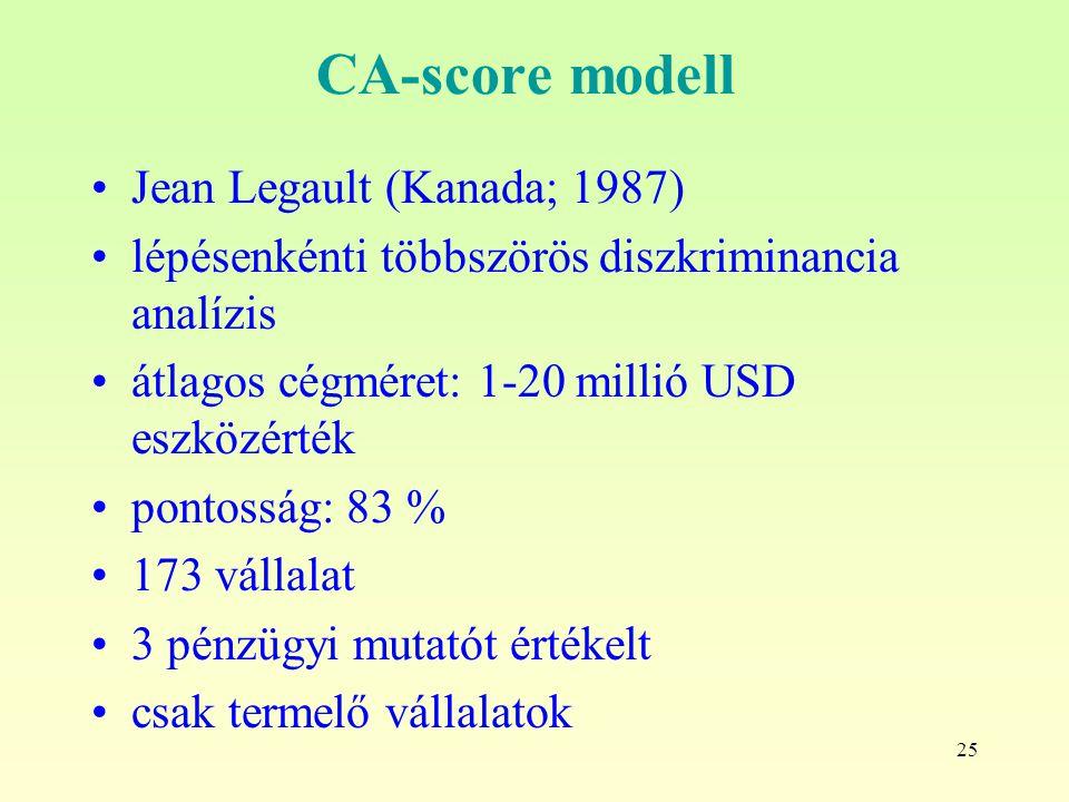 CA-score modell Jean Legault (Kanada; 1987)