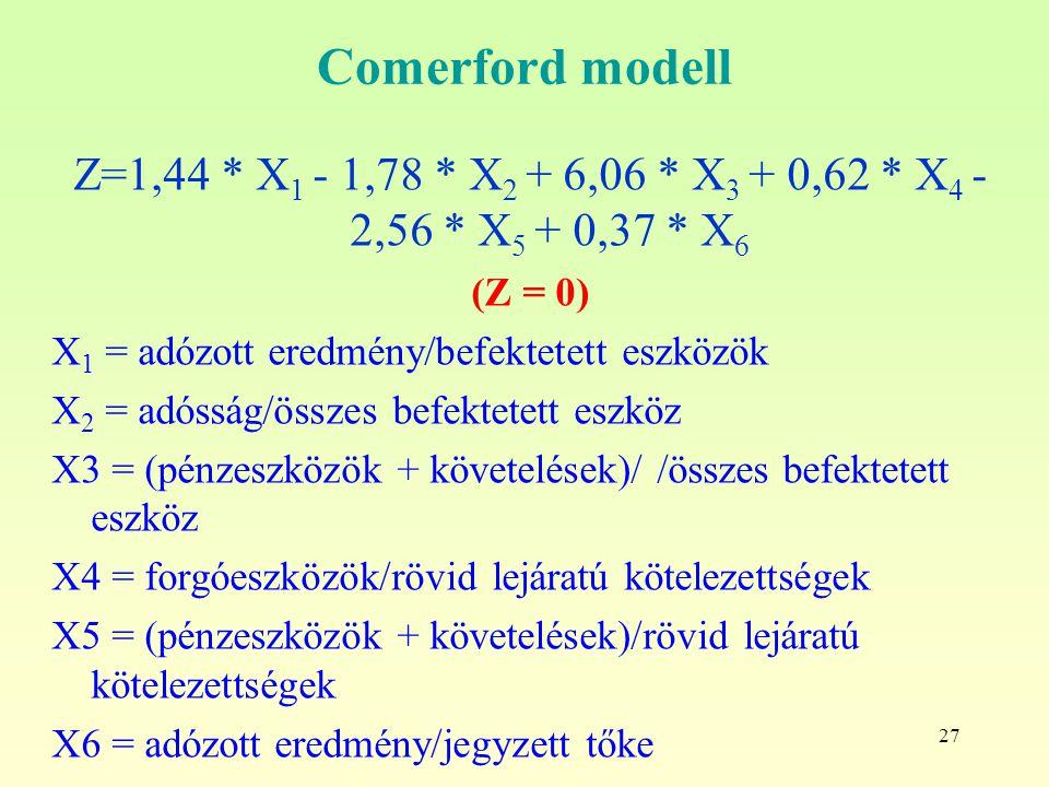 Comerford modell Z=1,44 * X1 - 1,78 * X2 + 6,06 * X3 + 0,62 * X4 - 2,56 * X5 + 0,37 * X6. (Z = 0) X1 = adózott eredmény/befektetett eszközök.