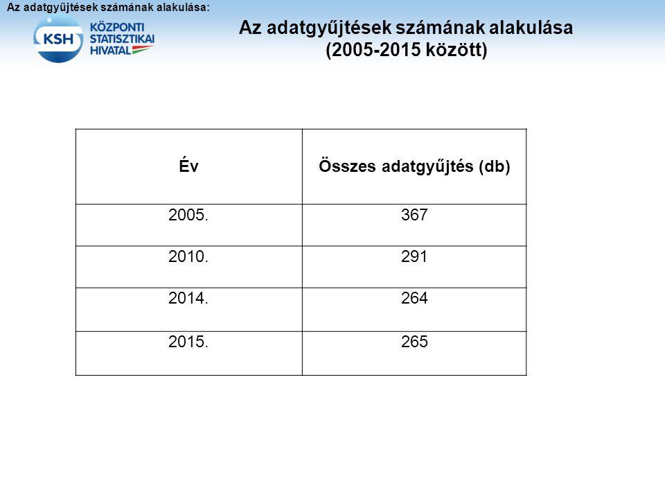 Az adatgyűjtések számának alakulása (2005-2015 között)