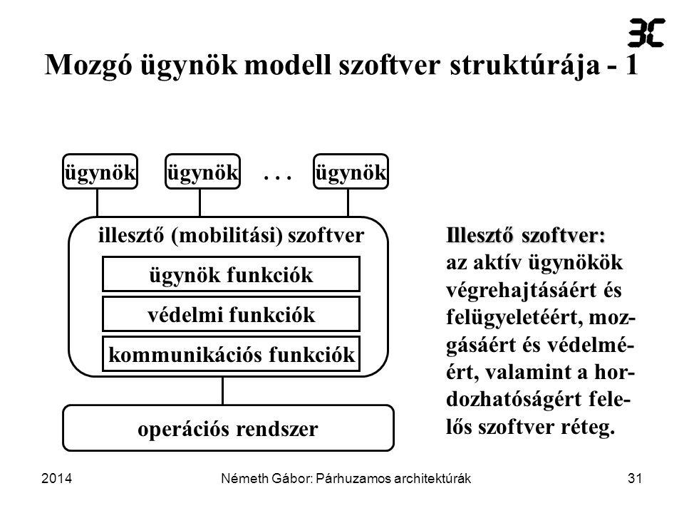 Mozgó ügynök modell szoftver struktúrája - 1