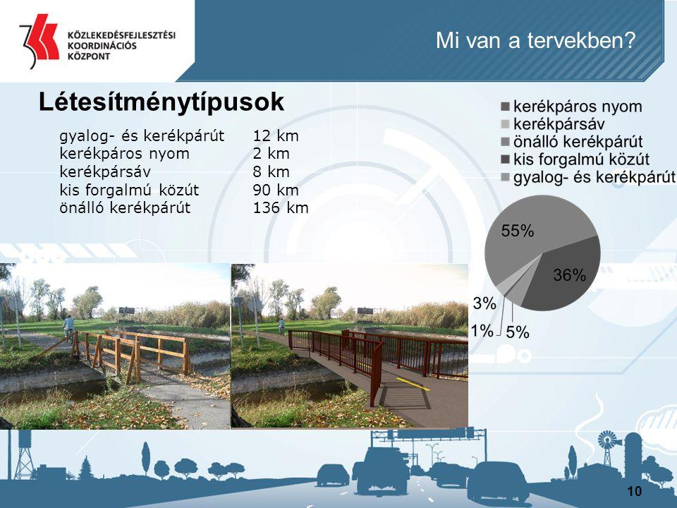 Létesítménytípusok Mi van a tervekben gyalog- és kerékpárút 12 km