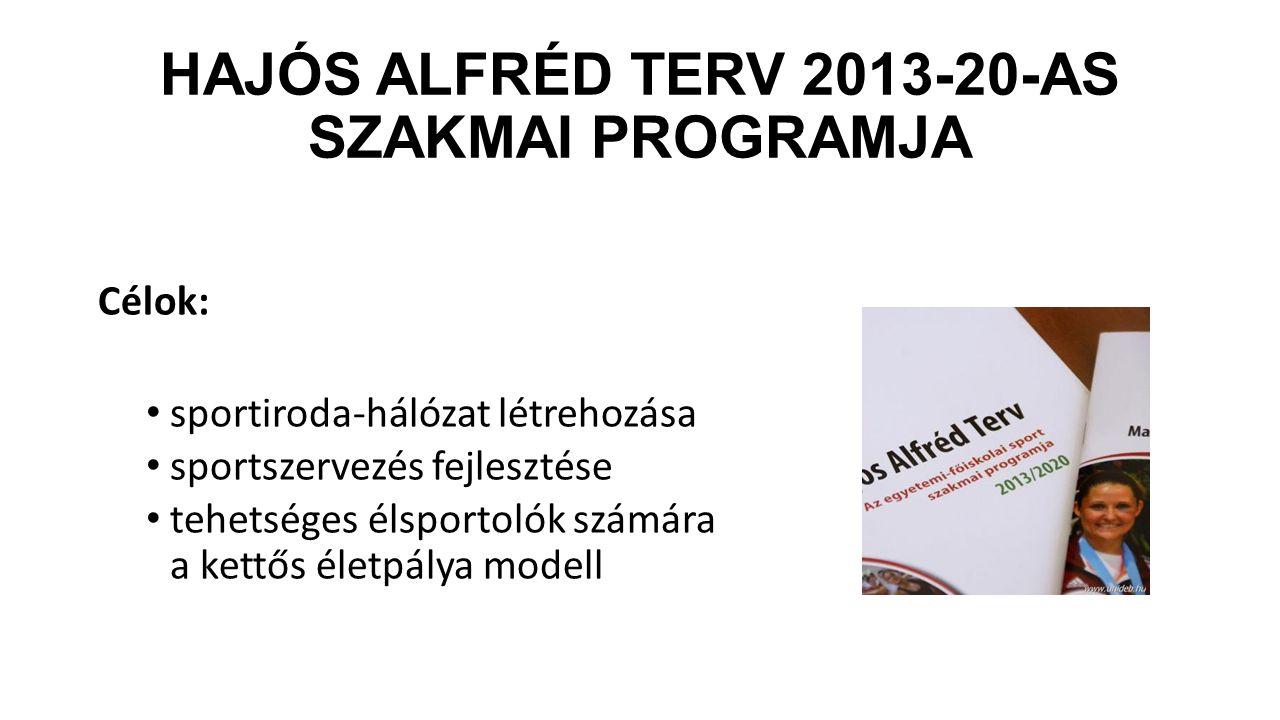 Hajós Alfréd Terv 2013-20-as szakmai programja