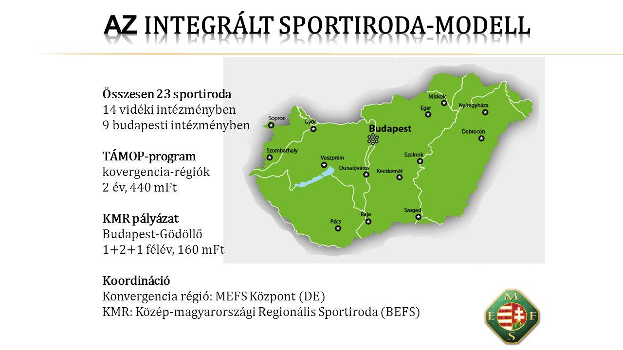 Az integrált sportiroda-modell