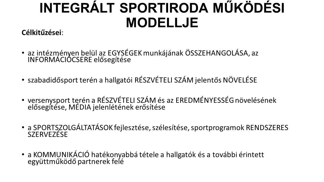 Integrált Sportiroda működési modellje