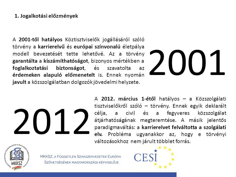 2001 2012 1. Jogalkotási előzmények