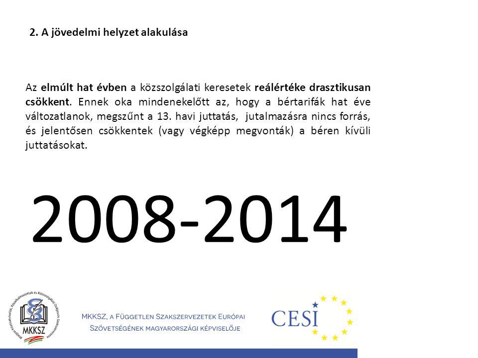 2008-2014 2. A jövedelmi helyzet alakulása