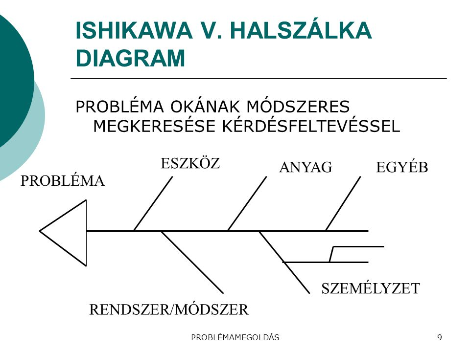 ISHIKAWA V. HALSZÁLKA DIAGRAM