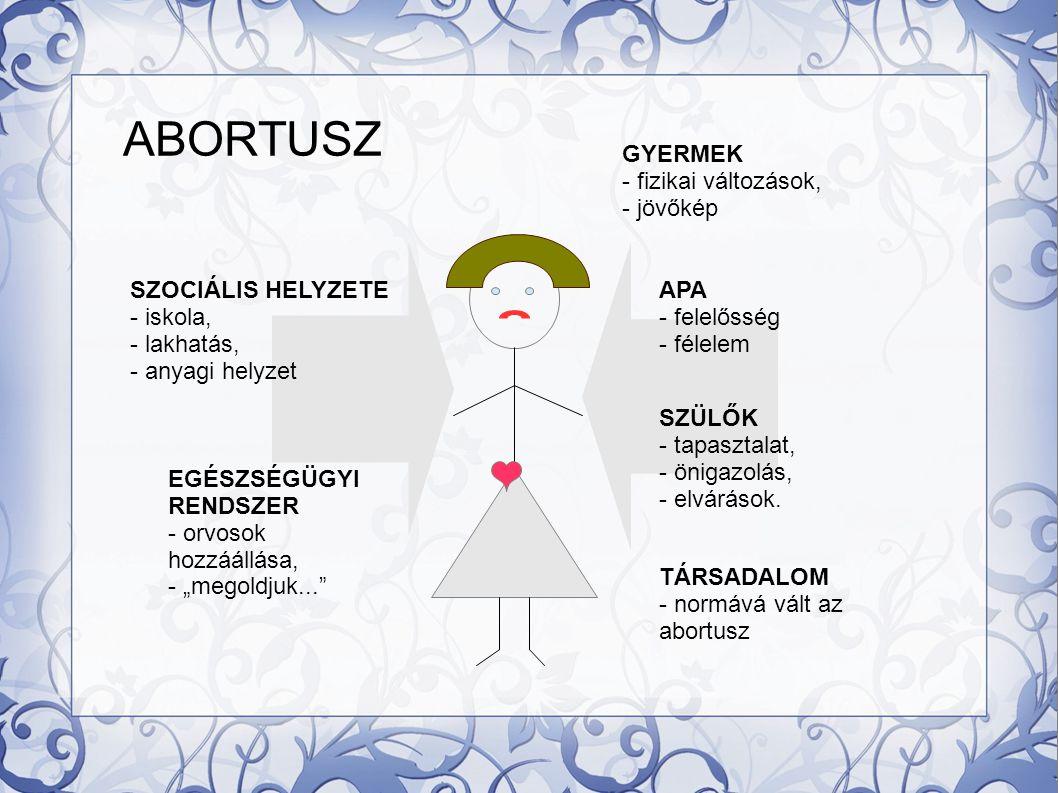 ABORTUSZ GYERMEK - fizikai változások, - jövőkép SZOCIÁLIS HELYZETE