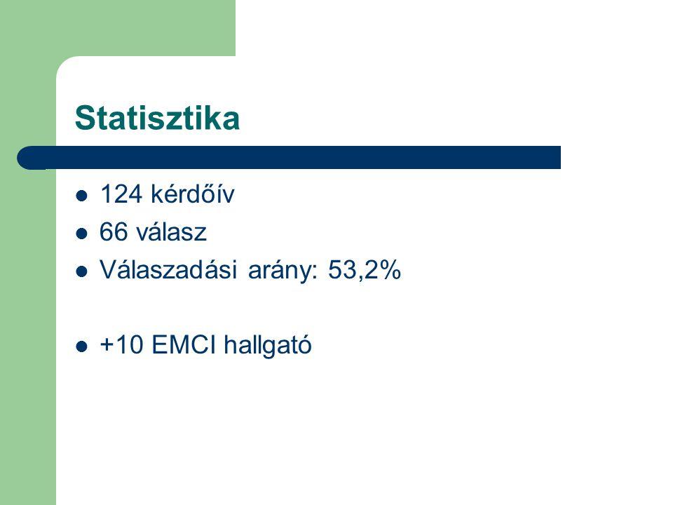 Statisztika 124 kérdőív 66 válasz Válaszadási arány: 53,2%