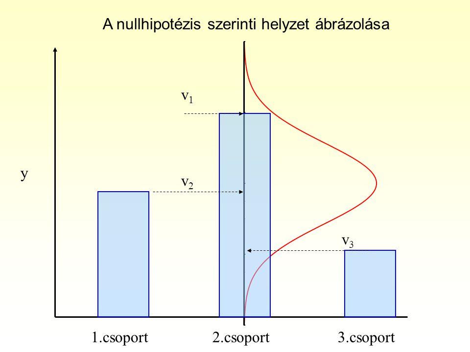 A nullhipotézis szerinti helyzet ábrázolása