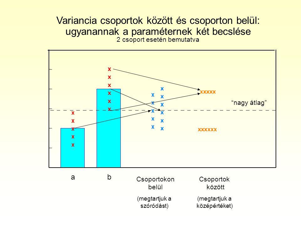 Variancia csoportok között és csoporton belül: