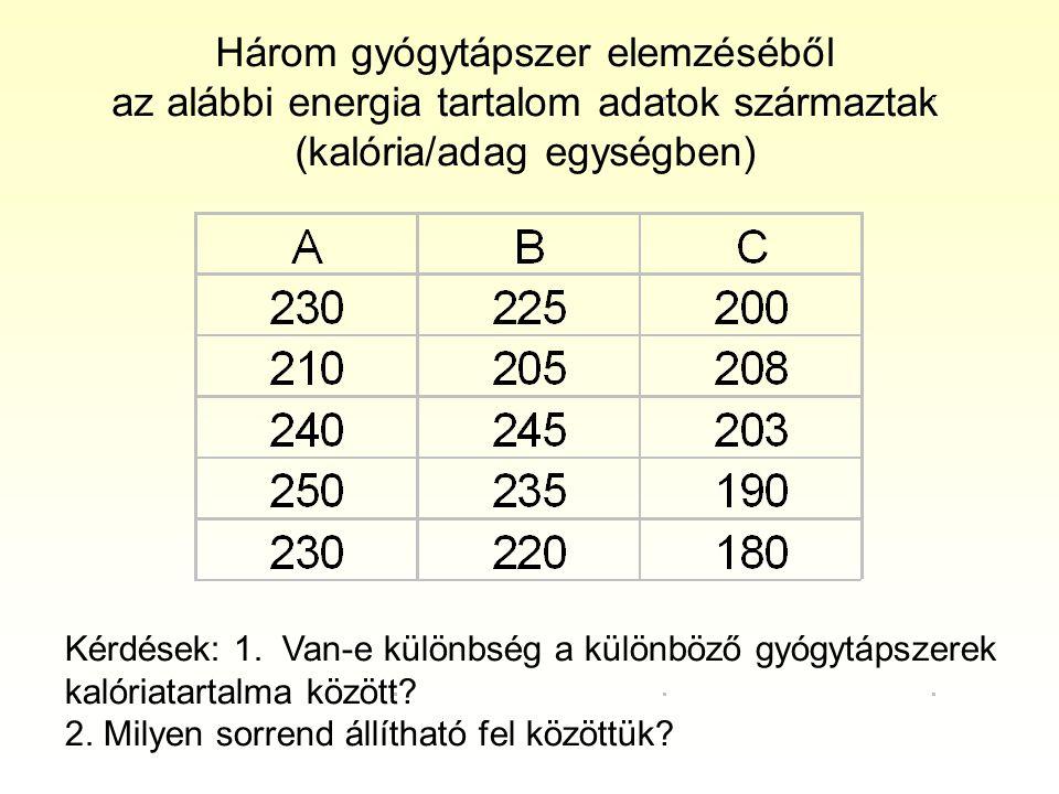 Három gyógytápszer elemzéséből az alábbi energia tartalom adatok származtak (kalória/adag egységben)