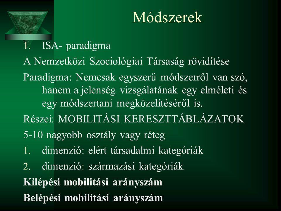 Módszerek ISA- paradigma A Nemzetközi Szociológiai Társaság rövidítése