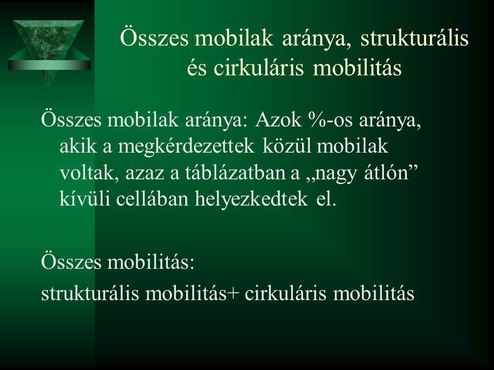 Összes mobilak aránya, strukturális és cirkuláris mobilitás