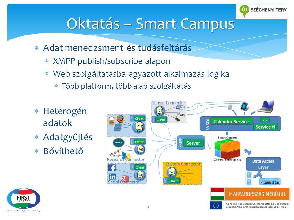 Oktatás – Smart Campus Adat menedzsment és tudásfeltárás