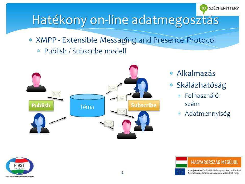 Hatékony on-line adatmegosztás