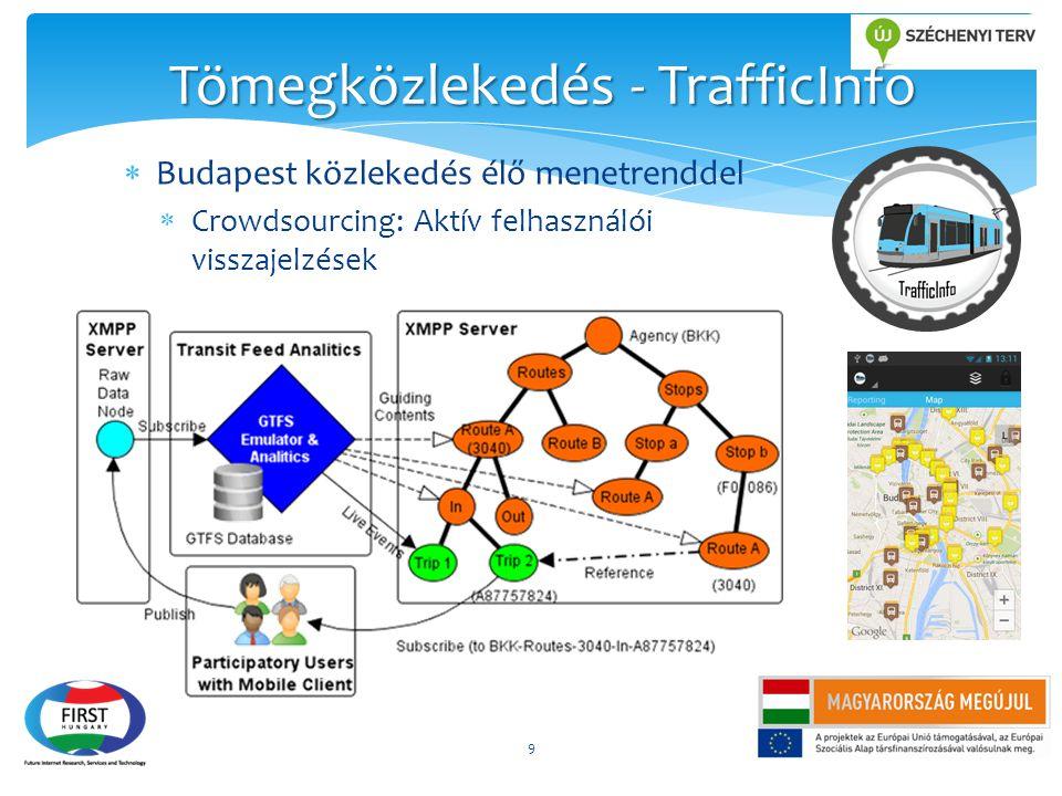 Tömegközlekedés - TrafficInfo