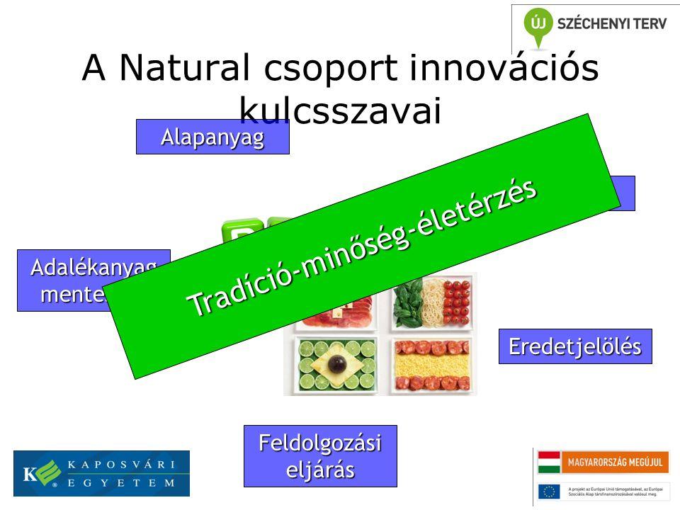 A Natural csoport innovációs kulcsszavai