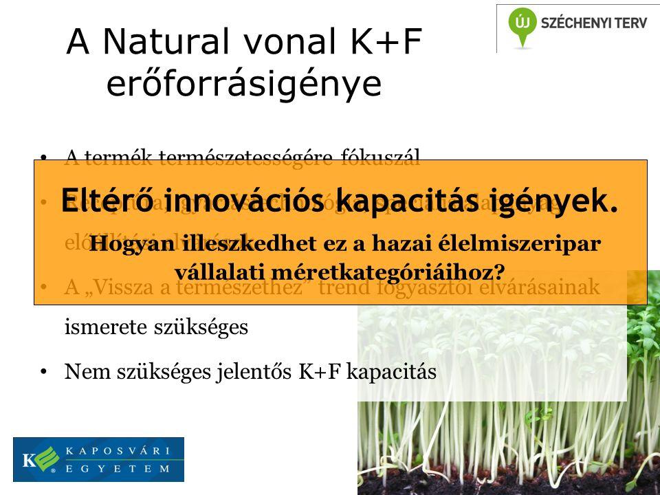 A Natural vonal K+F erőforrásigénye
