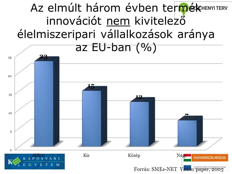 Az elmúlt három évben termék innovációt nem kivitelező élelmiszeripari vállalkozások aránya az EU-ban (%)