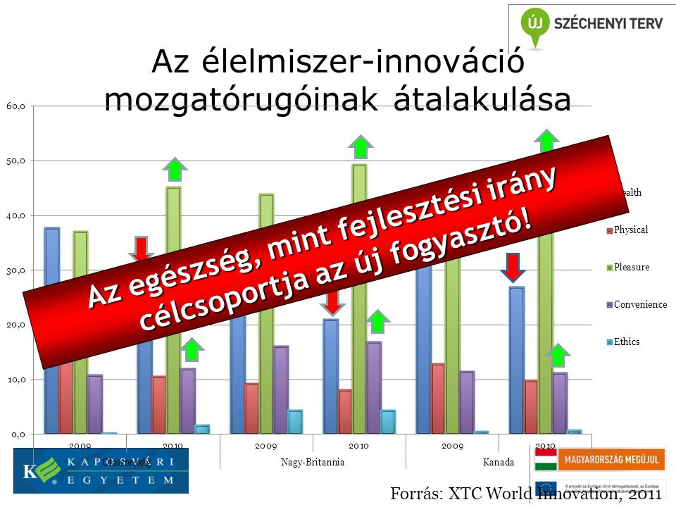 Az élelmiszer-innováció mozgatórugóinak átalakulása