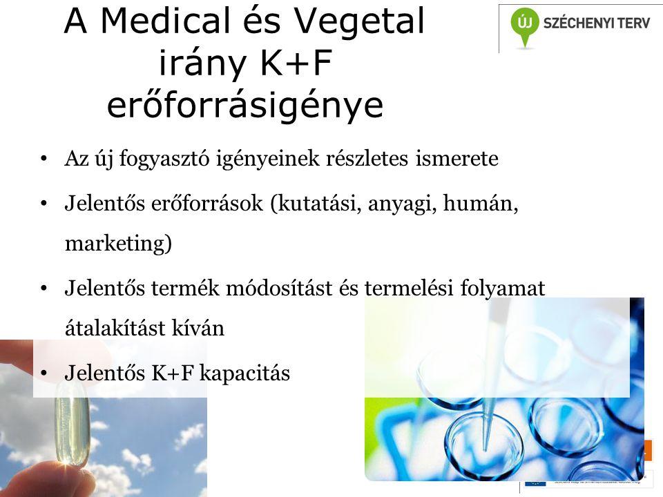 A Medical és Vegetal irány K+F erőforrásigénye