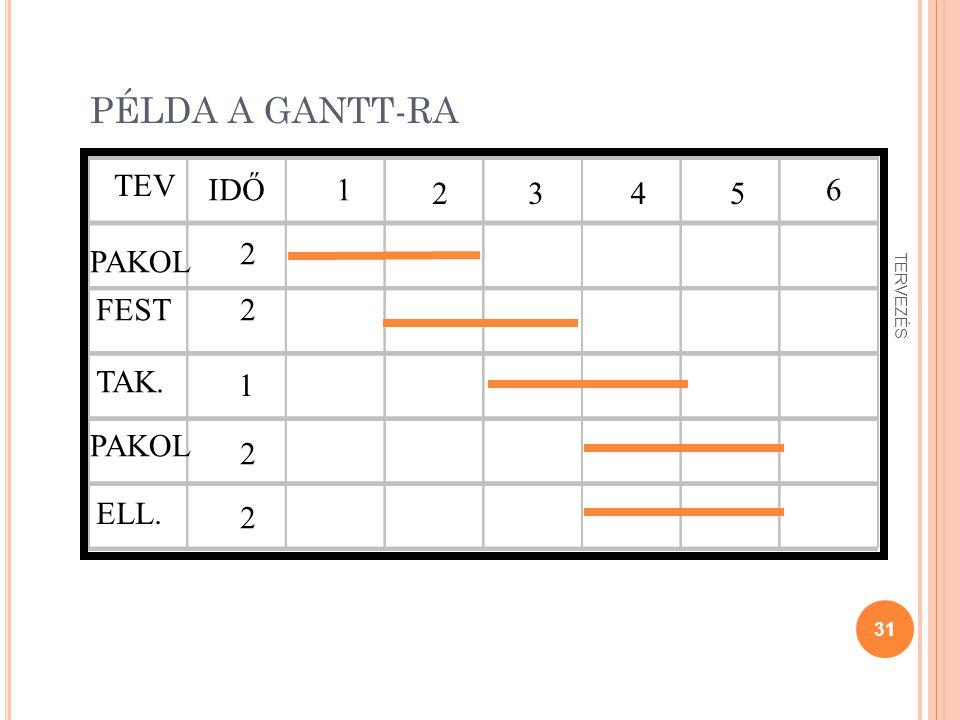 PÉLDA A GANTT-RA TEV IDŐ 1 2 3 4 5 6 2 PAKOL FEST 2 TAK. 1 PAKOL 2