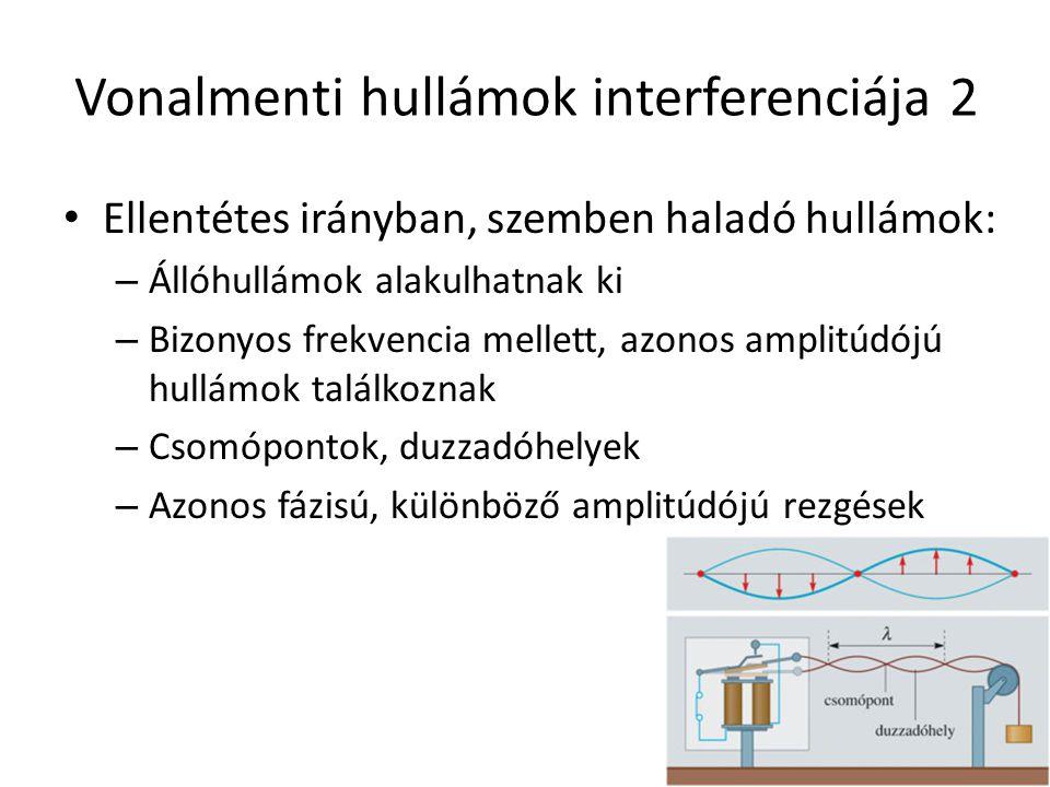 Vonalmenti hullámok interferenciája 2