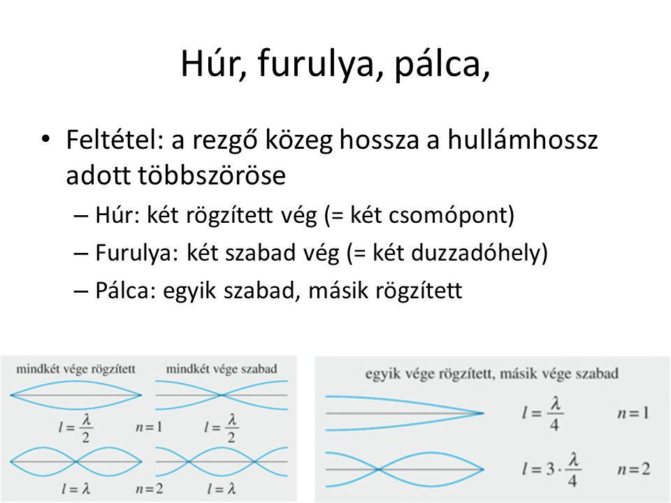 Húr, furulya, pálca, Feltétel: a rezgő közeg hossza a hullámhossz adott többszöröse. Húr: két rögzített vég (= két csomópont)