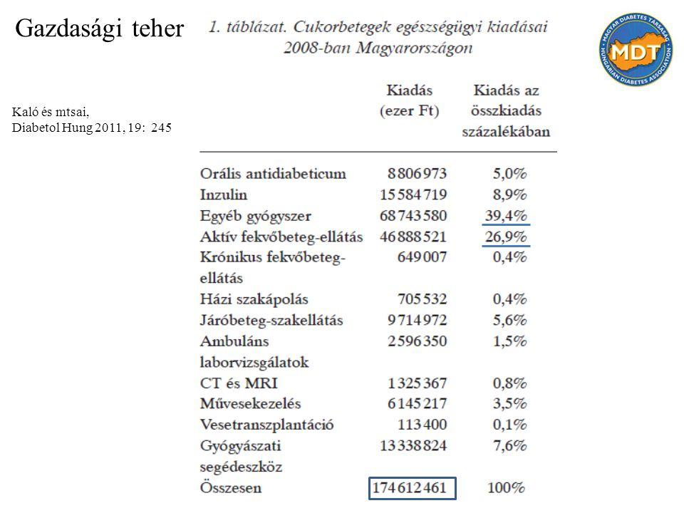 Gazdasági teher Kaló és mtsai, Diabetol Hung 2011, 19: 245