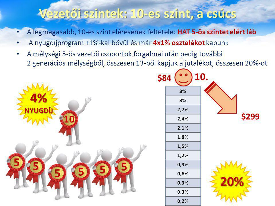 Vezetői szintek: 10-es szint, a csúcs