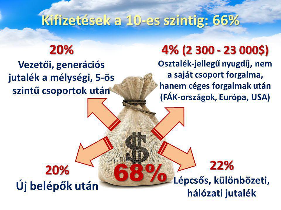 Kifizetések a 10-es szintig: 66%