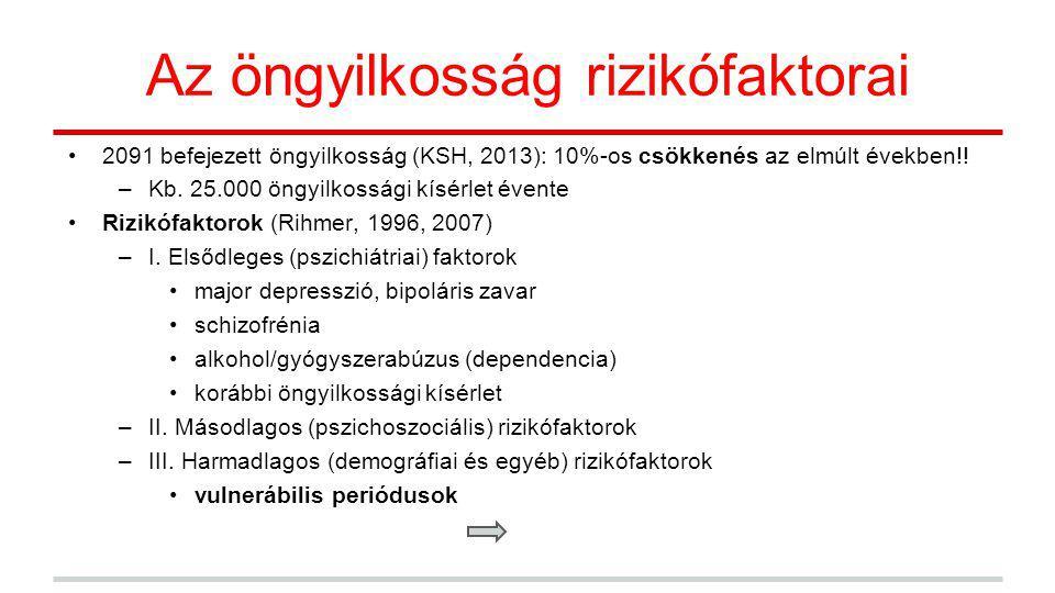 Az öngyilkosság rizikófaktorai