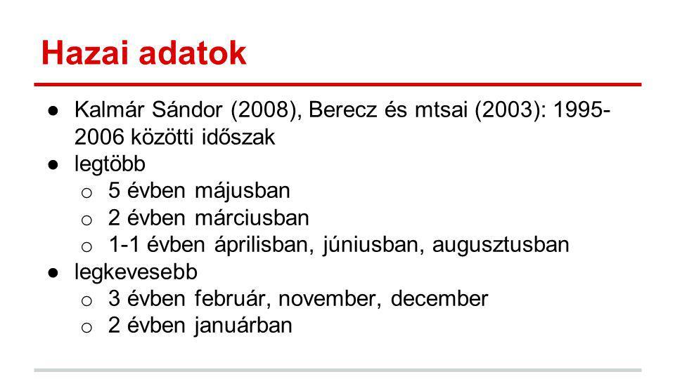 Hazai adatok Kalmár Sándor (2008), Berecz és mtsai (2003): 1995-2006 közötti időszak. legtöbb. 5 évben májusban.
