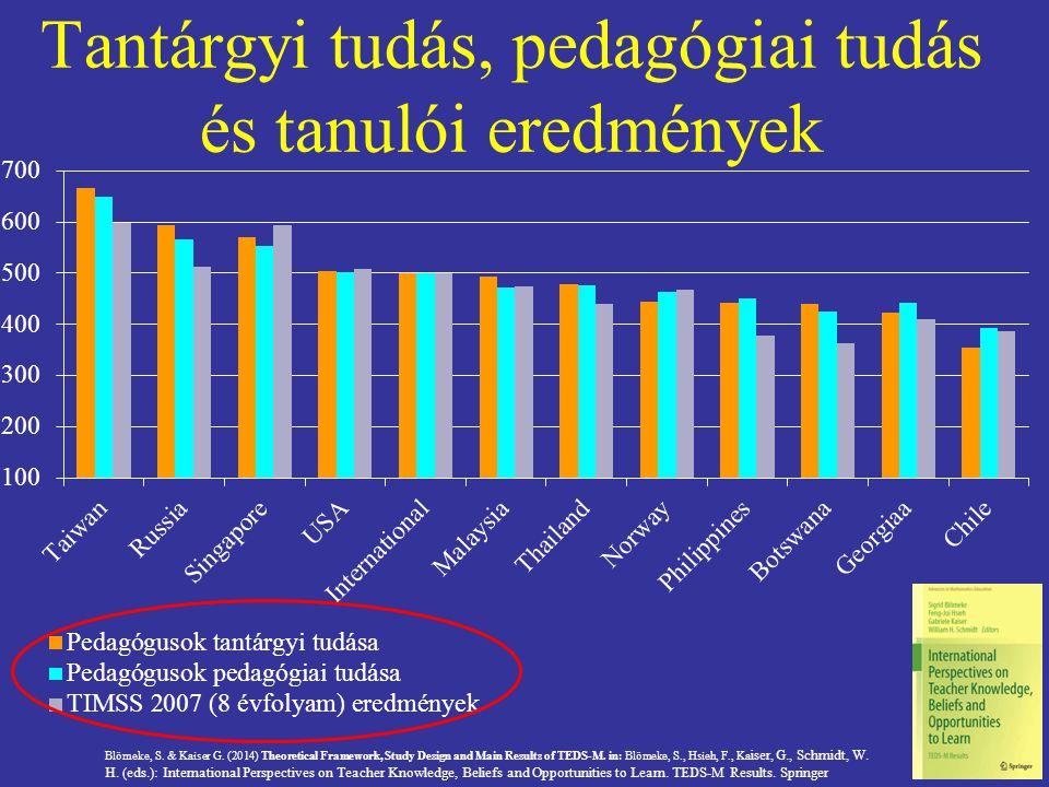 Tantárgyi tudás, pedagógiai tudás és tanulói eredmények