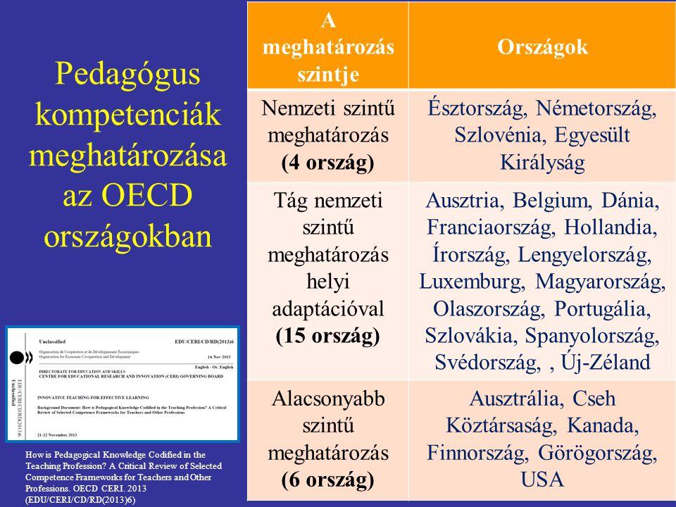 Pedagógus kompetenciák meghatározása az OECD országokban