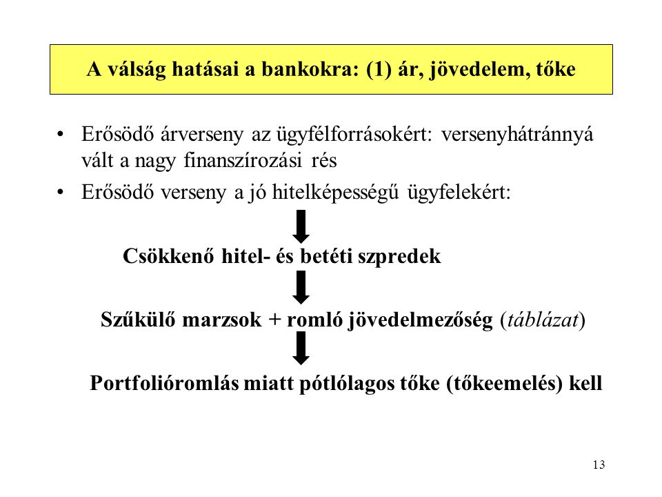 A válság hatásai a bankokra: (1) ár, jövedelem, tőke