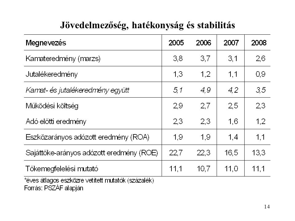 Jövedelmezőség, hatékonyság és stabilitás
