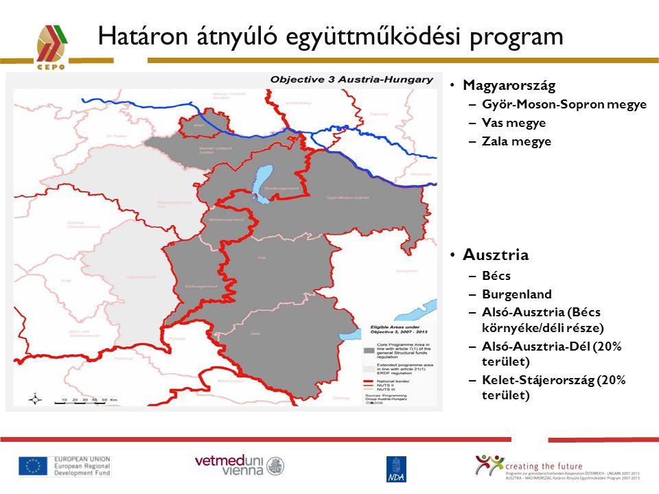 Határon átnyúló együttműködési program