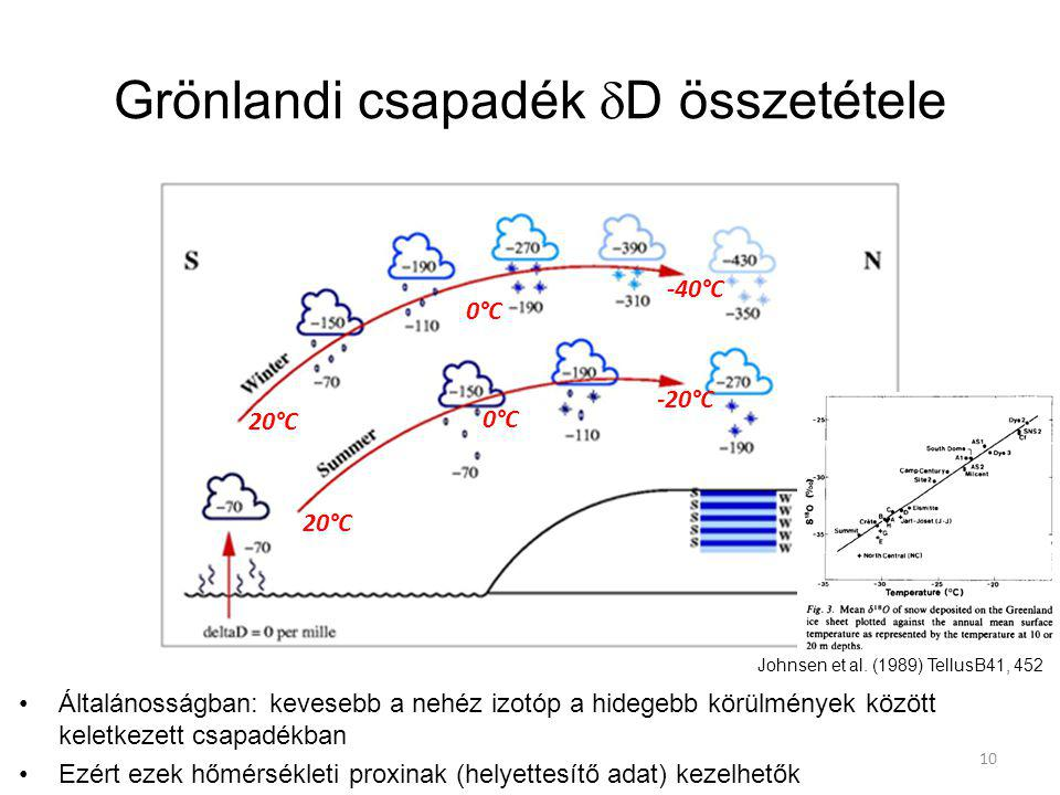 Grönlandi csapadék dD összetétele