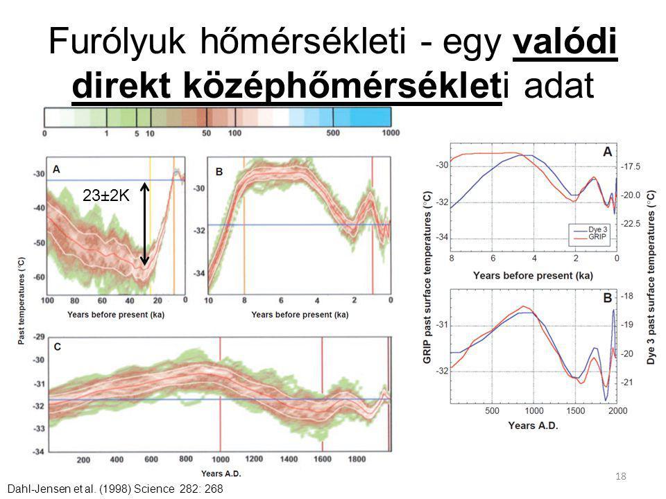 Furólyuk hőmérsékleti - egy valódi direkt középhőmérsékleti adat