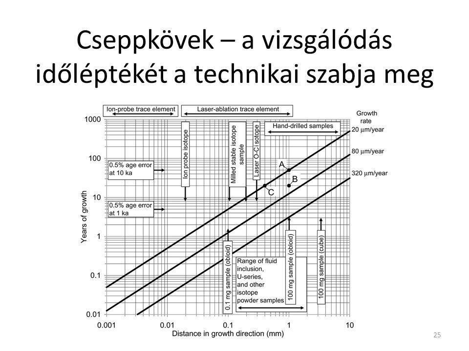 Cseppkövek – a vizsgálódás időléptékét a technikai szabja meg