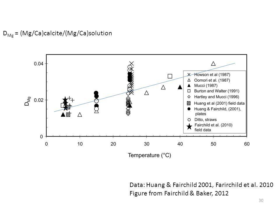 DMg = (Mg/Ca)calcite/(Mg/Ca)solution