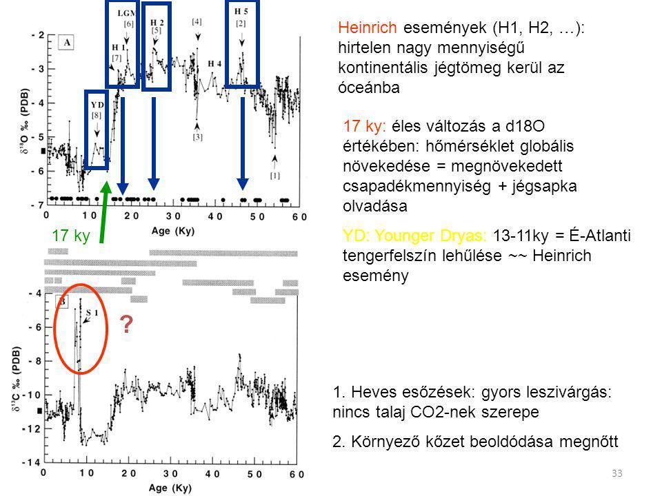 Heinrich események (H1, H2, …): hirtelen nagy mennyiségű kontinentális jégtömeg kerül az óceánba